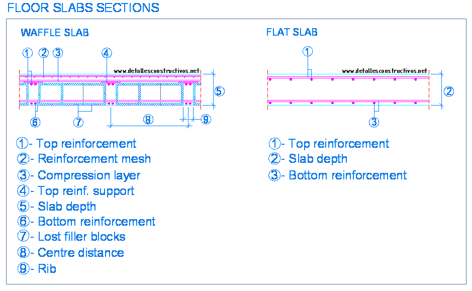 flat slab | detallesconstructivos net