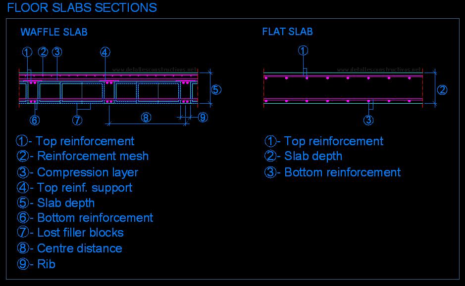 Filler Slab Detallesconstructivos Net