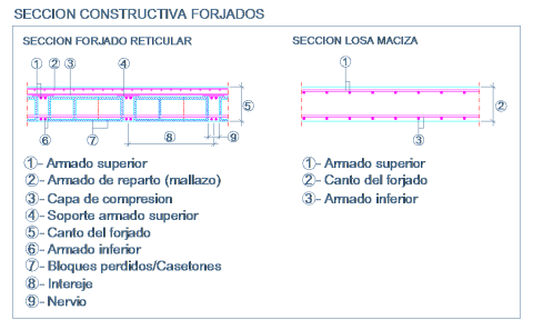 detalle_dwg_seccion_constructiva_forjado_reticular_losa_casetonada_maciza
