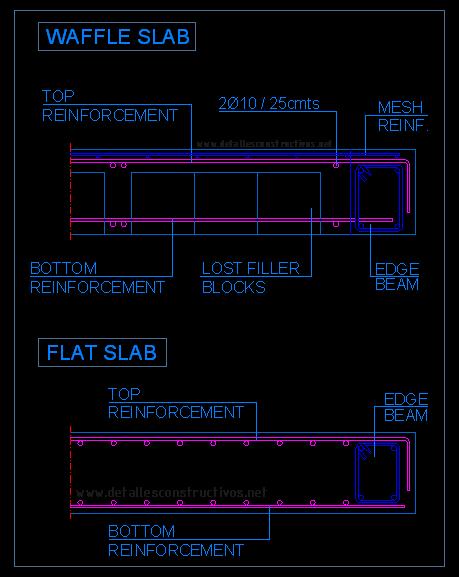 Slab Edge Details Detallesconstructivos Net